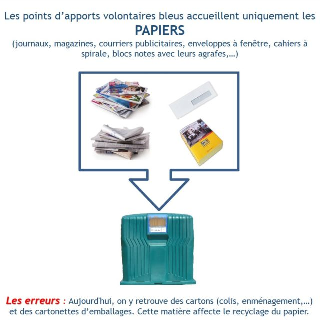 Tri du papier : attention, pas de cartons !