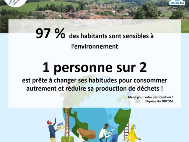 Résultats de l'enquête téléphonique sur les pratiques éco-responsables